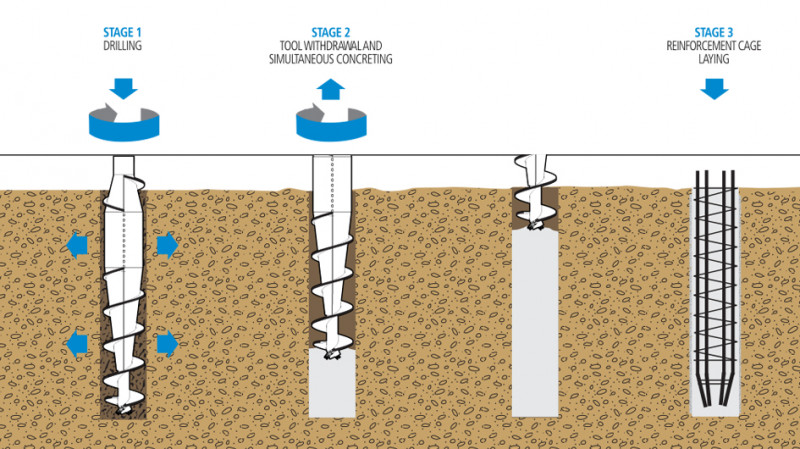 Displacement Piles
